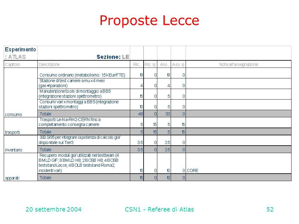 20 settembre 2004CSN1 - Referee di Atlas52 Proposte Lecce