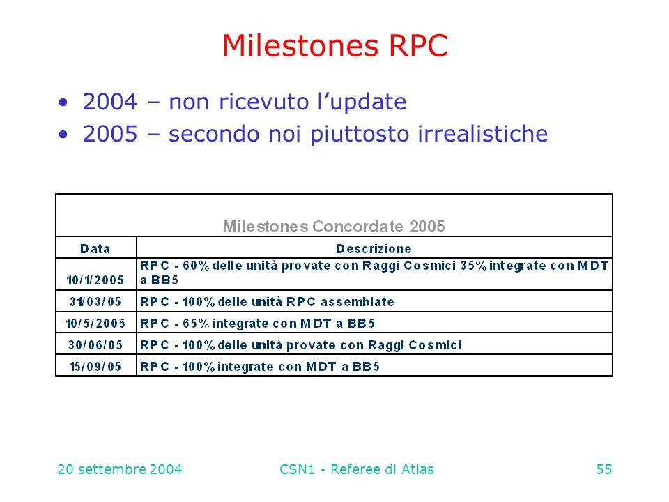 20 settembre 2004CSN1 - Referee di Atlas55 Milestones RPC 2004 – non ricevuto l'update 2005 – secondo noi piuttosto irrealistiche