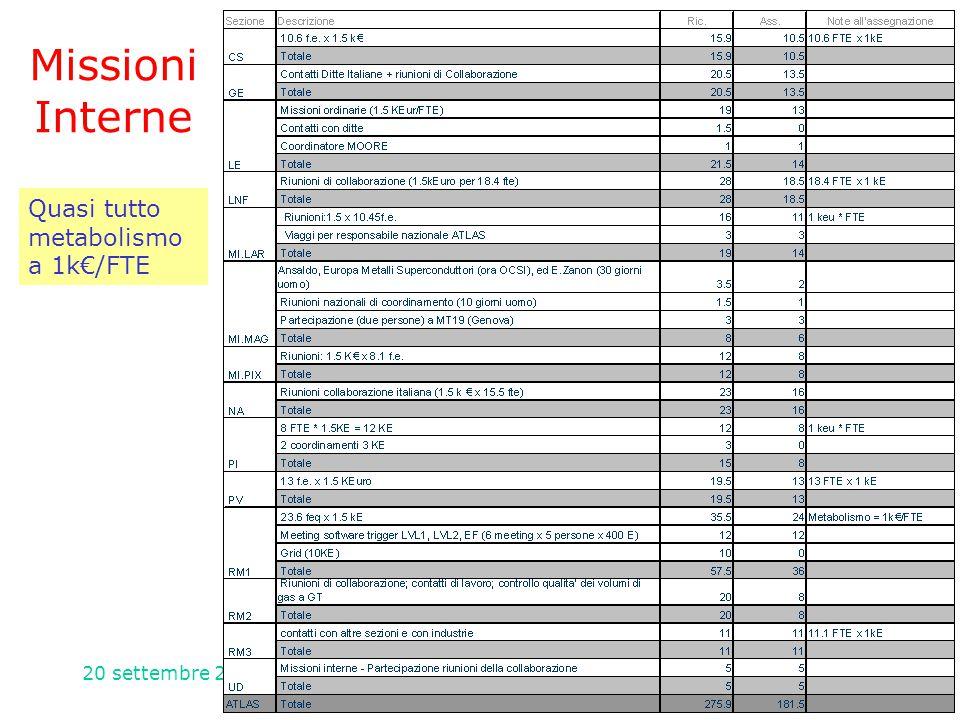 20 settembre 2004CSN1 - Referee di Atlas59 Missioni Interne Quasi tutto metabolismo a 1k€/FTE