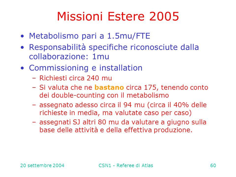 20 settembre 2004CSN1 - Referee di Atlas60 Missioni Estere 2005 Metabolismo pari a 1.5mu/FTE Responsabilità specifiche riconosciute dalla collaborazione: 1mu Commissioning e installation –Richiesti circa 240 mu –Si valuta che ne bastano circa 175, tenendo conto dei double-counting con il metabolismo –assegnato adesso circa il 94 mu (circa il 40% delle richieste in media, ma valutate caso per caso) –assegnati SJ altri 80 mu da valutare a giugno sulla base delle attività e della effettiva produzione.