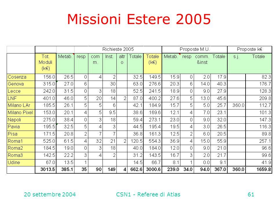 20 settembre 2004CSN1 - Referee di Atlas61 Missioni Estere 2005