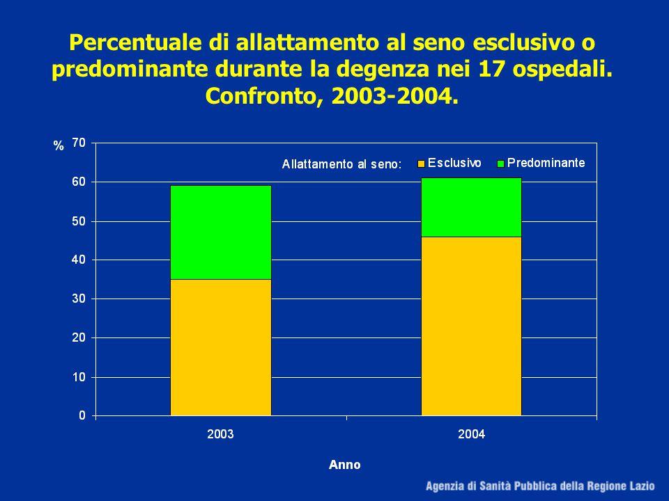 Percentuale di allattamento al seno esclusivo o predominante durante la degenza nei 17 ospedali.