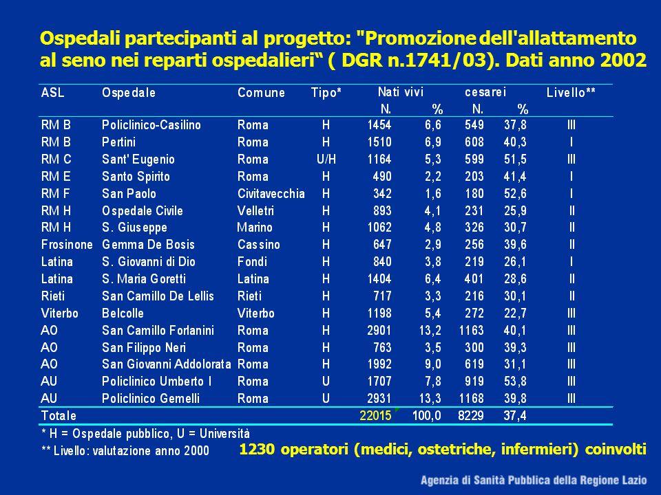 Ospedali partecipanti al progetto: Promozione dell allattamento al seno nei reparti ospedalieri ( DGR n.1741/03).