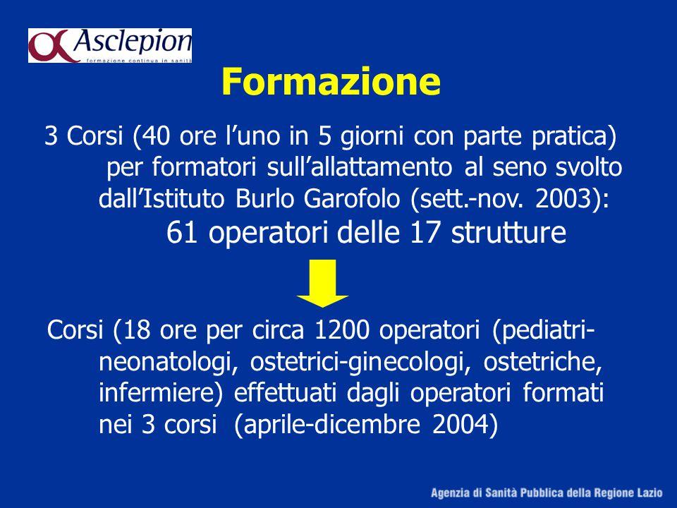 Formazione 3 Corsi (40 ore l'uno in 5 giorni con parte pratica) per formatori sull'allattamento al seno svolto dall'Istituto Burlo Garofolo (sett.-nov.