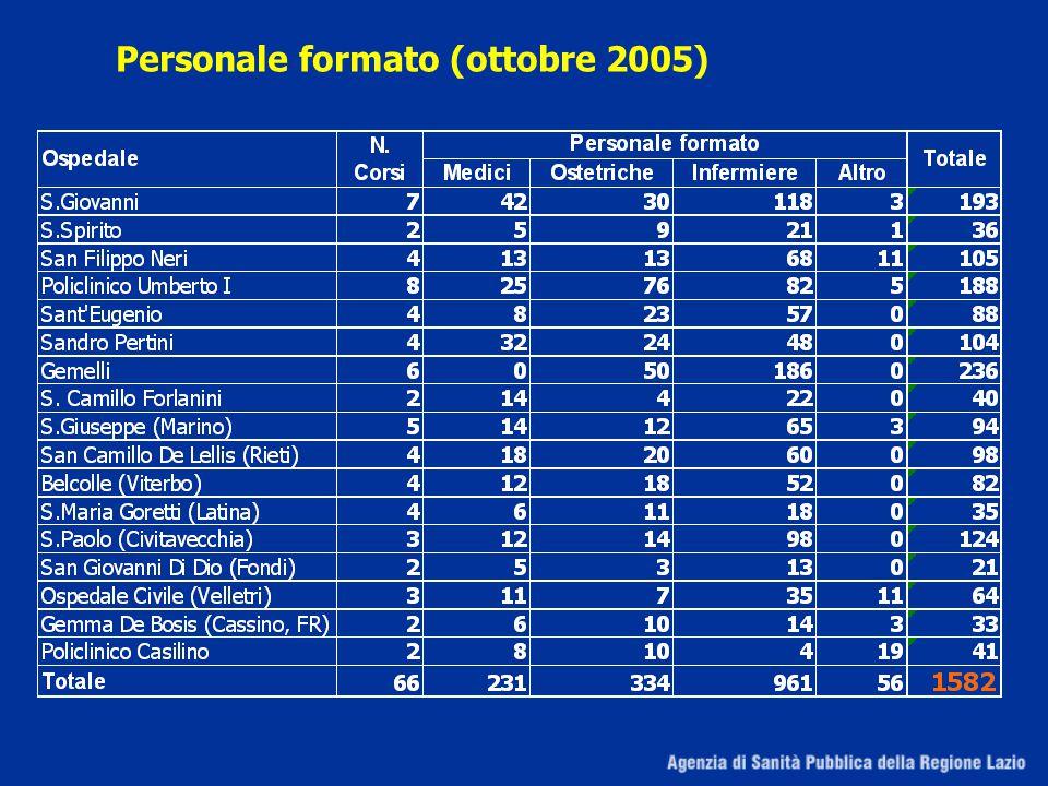 Personale formato (ottobre 2005)
