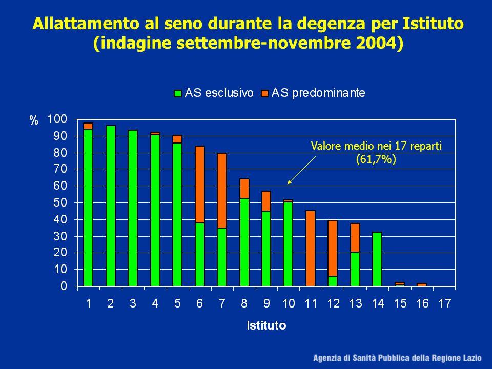 Allattamento al seno durante la degenza per Istituto (indagine settembre-novembre 2004) Valore medio nei 17 reparti (61,7%)