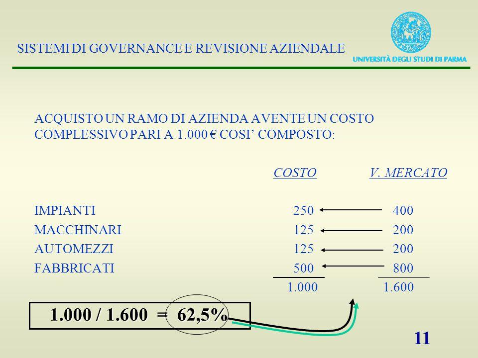 SISTEMI DI GOVERNANCE E REVISIONE AZIENDALE 11 ACQUISTO UN RAMO DI AZIENDA AVENTE UN COSTO COMPLESSIVO PARI A 1.000 € COSI' COMPOSTO: COSTO V.