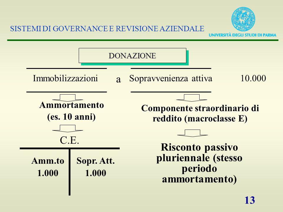 SISTEMI DI GOVERNANCE E REVISIONE AZIENDALE 13 DONAZIONEDONAZIONE ImmobilizzazioniSopravvenienza attiva10.000 Ammortamento (es.