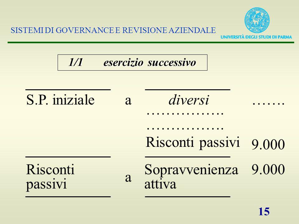 SISTEMI DI GOVERNANCE E REVISIONE AZIENDALE 15 S.P.