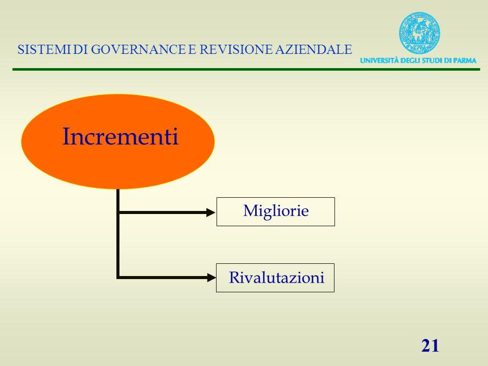 SISTEMI DI GOVERNANCE E REVISIONE AZIENDALE 21 Incrementi Migliorie Rivalutazioni