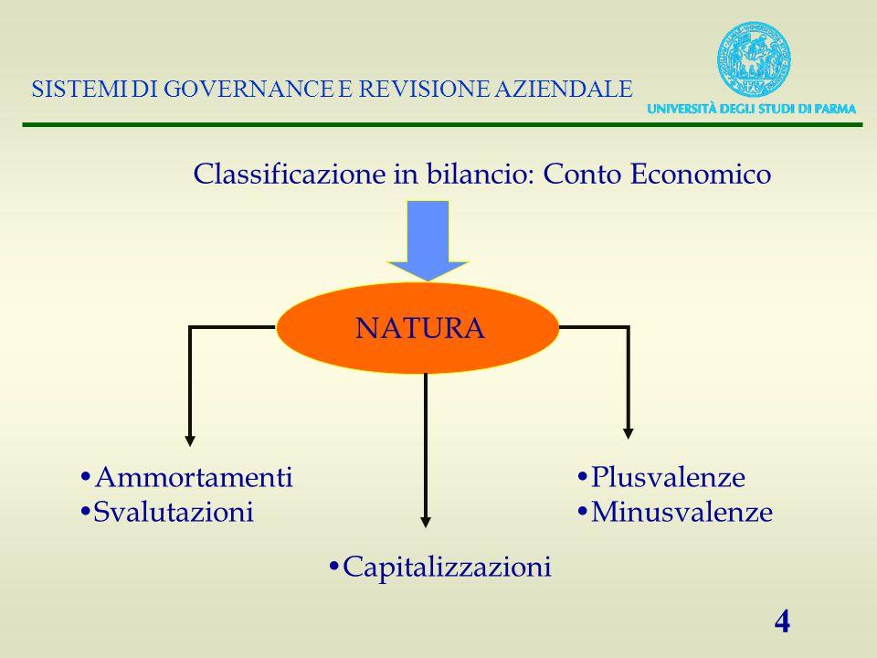 SISTEMI DI GOVERNANCE E REVISIONE AZIENDALE 4 NATURA Classificazione in bilancio: Conto Economico Ammortamenti Svalutazioni Plusvalenze Minusvalenze Capitalizzazioni
