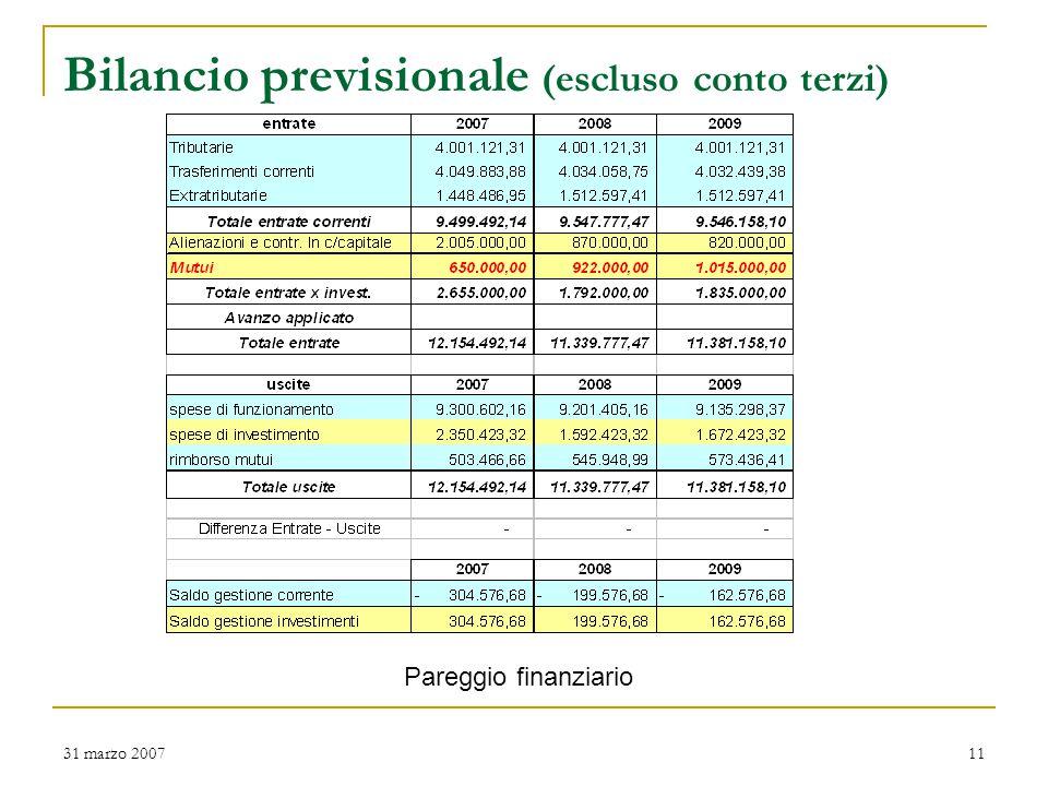 31 marzo 200711 Bilancio previsionale (escluso conto terzi) Pareggio finanziario