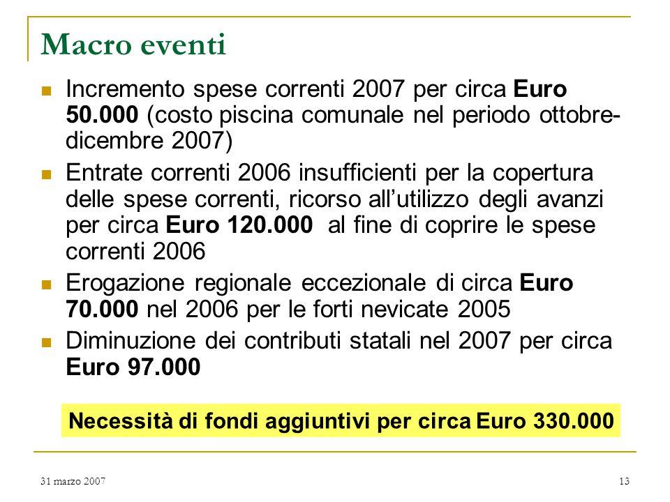 31 marzo 200713 Macro eventi Incremento spese correnti 2007 per circa Euro 50.000 (costo piscina comunale nel periodo ottobre- dicembre 2007) Entrate correnti 2006 insufficienti per la copertura delle spese correnti, ricorso all'utilizzo degli avanzi per circa Euro 120.000 al fine di coprire le spese correnti 2006 Erogazione regionale eccezionale di circa Euro 70.000 nel 2006 per le forti nevicate 2005 Diminuzione dei contributi statali nel 2007 per circa Euro 97.000 Necessità di fondi aggiuntivi per circa Euro 330.000
