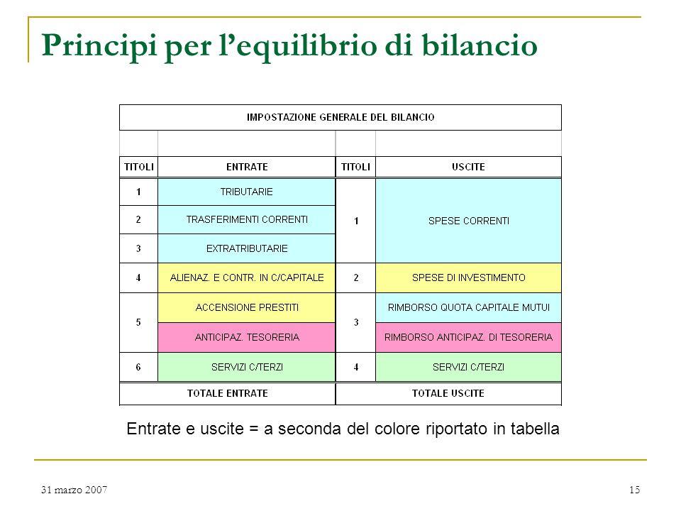 31 marzo 200715 Principi per l'equilibrio di bilancio Entrate e uscite = a seconda del colore riportato in tabella