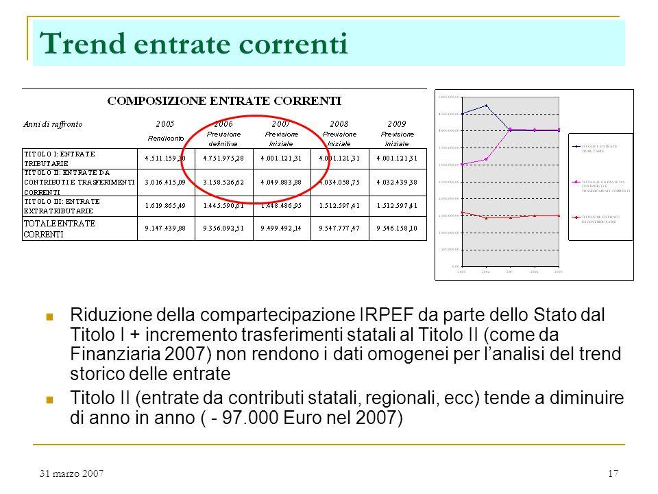 31 marzo 200717 Trend entrate correnti Riduzione della compartecipazione IRPEF da parte dello Stato dal Titolo I + incremento trasferimenti statali al Titolo II (come da Finanziaria 2007) non rendono i dati omogenei per l'analisi del trend storico delle entrate Titolo II (entrate da contributi statali, regionali, ecc) tende a diminuire di anno in anno ( - 97.000 Euro nel 2007)