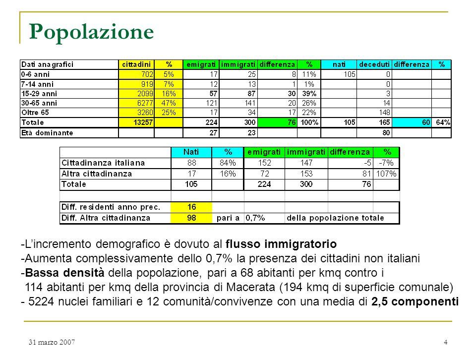 31 marzo 20074 Popolazione -L'incremento demografico è dovuto al flusso immigratorio -Aumenta complessivamente dello 0,7% la presenza dei cittadini non italiani -Bassa densità della popolazione, pari a 68 abitanti per kmq contro i 114 abitanti per kmq della provincia di Macerata (194 kmq di superficie comunale) - 5224 nuclei familiari e 12 comunità/convivenze con una media di 2,5 componenti