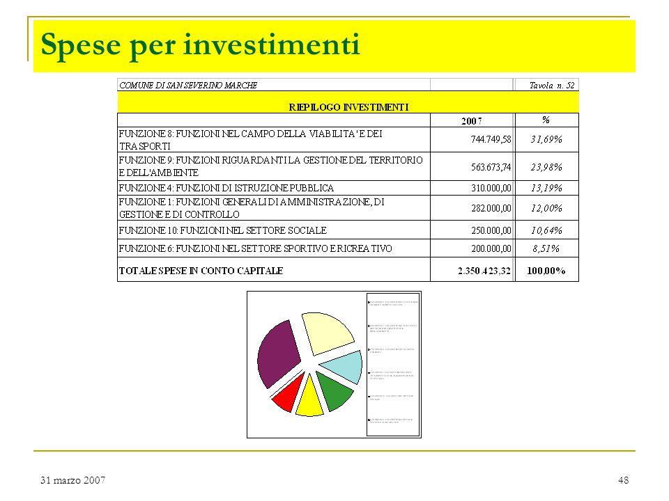 31 marzo 200748 Spese per investimenti
