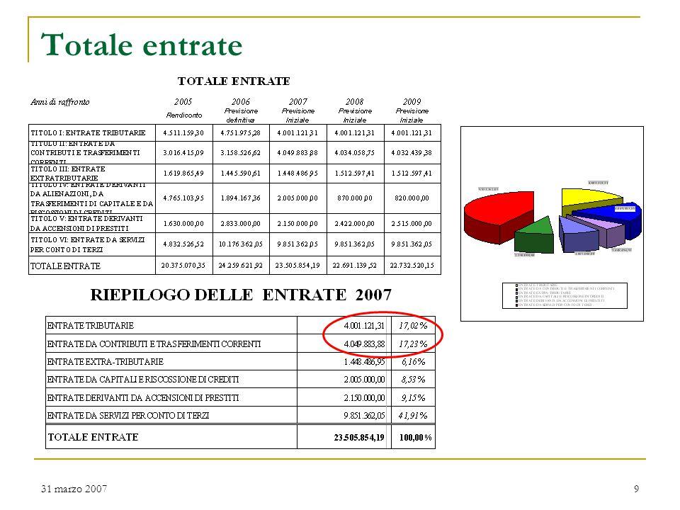 31 marzo 200720 Incidenza entrate Titolo I per cittadino La casa incide mediamente alle famiglie per 354 Euro di ICI (imposta immobili) all'anno e 184 Euro di TARSU (tassa rifiuti).