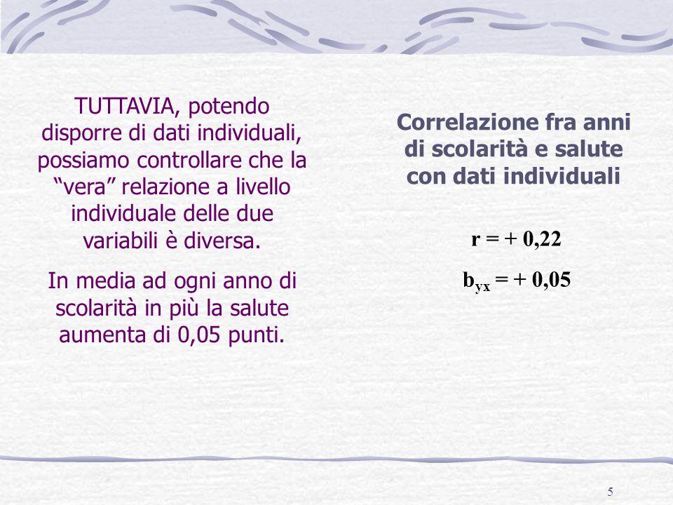 5 r = + 0,22 b yx = + 0,05 Correlazione fra anni di scolarità e salute con dati individuali TUTTAVIA, potendo disporre di dati individuali, possiamo controllare che la vera relazione a livello individuale delle due variabili è diversa.