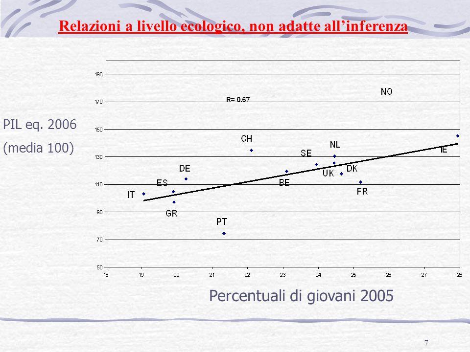 7 Percentuali di giovani 2005 PIL eq.