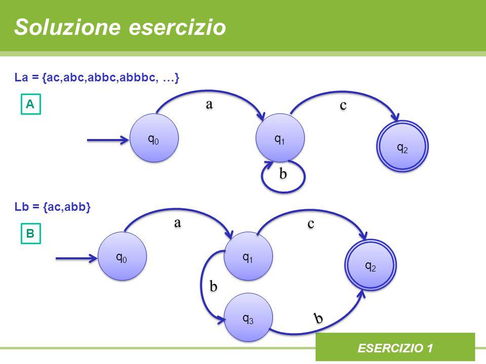 Soluzione esercizio q0q0 q0q0 q2q2 q2q2 q1q1 q1q1 ESERCIZIO 1 La = {ac,abc,abbc,abbbc, …} Lb = {ac,abb} q0q0 q0q0 q1q1 q1q1 ESERCIZIO 1 q3q3 q3q3 q2q2 q2q2 B A