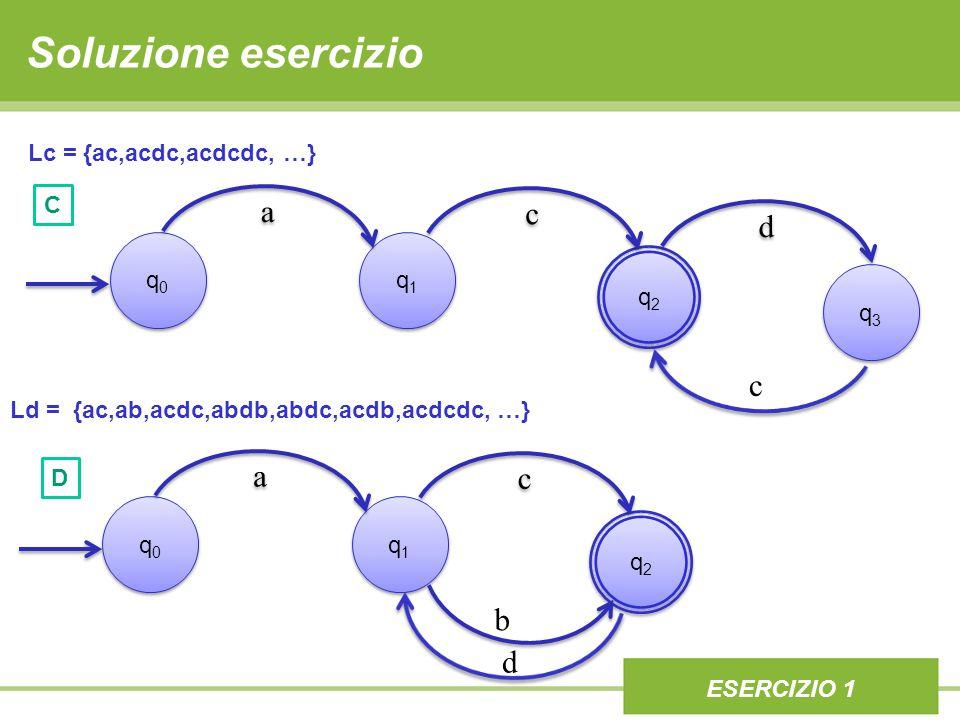 Soluzione esercizio ESERCIZIO 1 Lc = {ac,acdc,acdcdc, …} q0q0 q0q0 q2q2 q2q2 q1q1 q1q1 q3q3 q3q3 c Ld = {ac,ab,acdc,abdb,abdc,acdb,acdcdc, …} q0q0 q0q0 q2q2 q2q2 q1q1 q1q1 d b D C