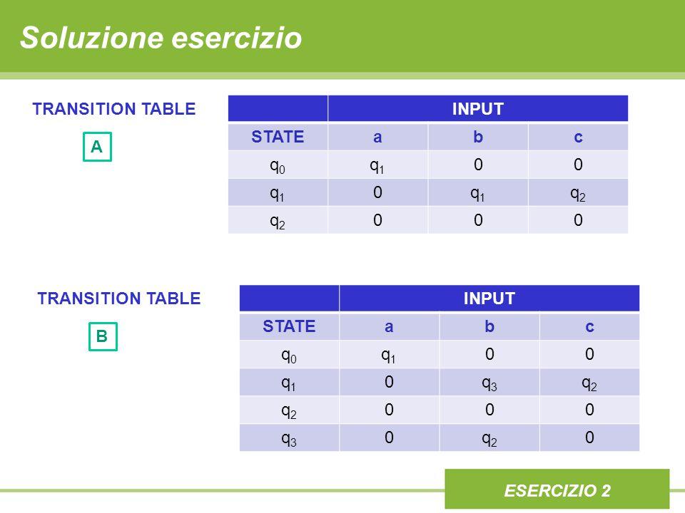 Soluzione esercizio INPUT STATEabc q0q0 q1q1 00 q1q1 0q1q1 q2q2 q2q2 000 ESERCIZIO 2 TRANSITION TABLE A INPUT STATEabc q0q0 q1q1 00 q1q1 0q3q3 q2q2 q2