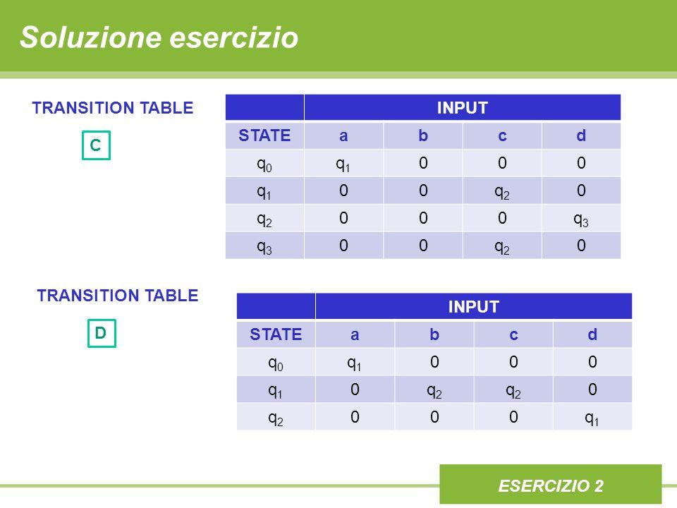 ESERCIZIO 1 Soluzione alternativa esercizio Ld = {ac,ab,acdc,abdb,abdc,acdb,acdcdc, …} abcd 01/// 1/23/ 2///1 3///1 Transition table Regex Ld = a(b|c)(d(b|c))*