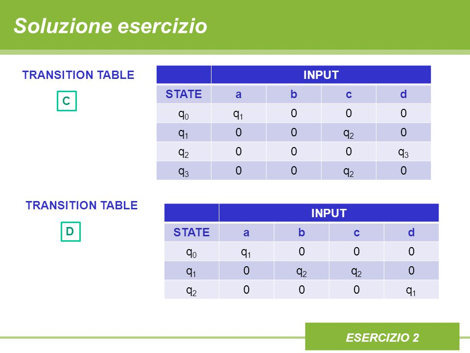 Soluzione esercizio INPUT STATEabcd q0q0 q1q1 000 q1q1 00q2q2 0 q2q2 000q3q3 q3q3 00q2q2 0 ESERCIZIO 2 TRANSITION TABLE C INPUT STATEabcd q0q0 q1q1 000 q1q1 0q2q2 q2q2 0 q2q2 000q1q1 TRANSITION TABLE D