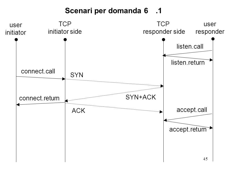 46 Scenari per domanda 6.2 TCP responder side TCP initiator side connect.return listen.call connect.call SYN+ACK accept.call SYN ACK listen.return accept.return user initiator user responder