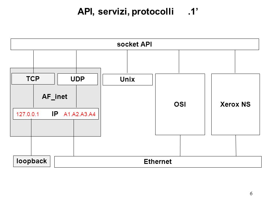 7 API, servizi, protocolli.1 OSI TCP Xerox NS TLI API 127.0.0.1 IP A1.A2.A3.A4 UDP Unix AF_inet loopback Ethernet