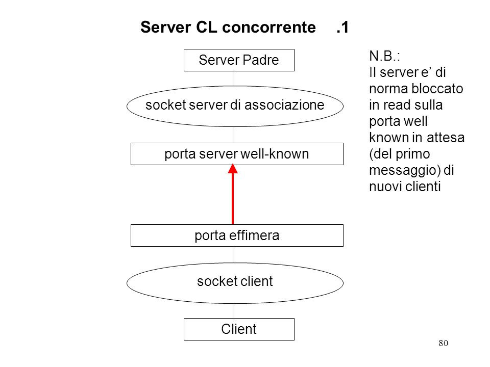 80 Server CL concorrente.1 Server Padre socket server di associazione porta server well-knownClient socket client porta effimera N.B.: Il server e' di norma bloccato in read sulla porta well known in attesa (del primo messaggio) di nuovi clienti