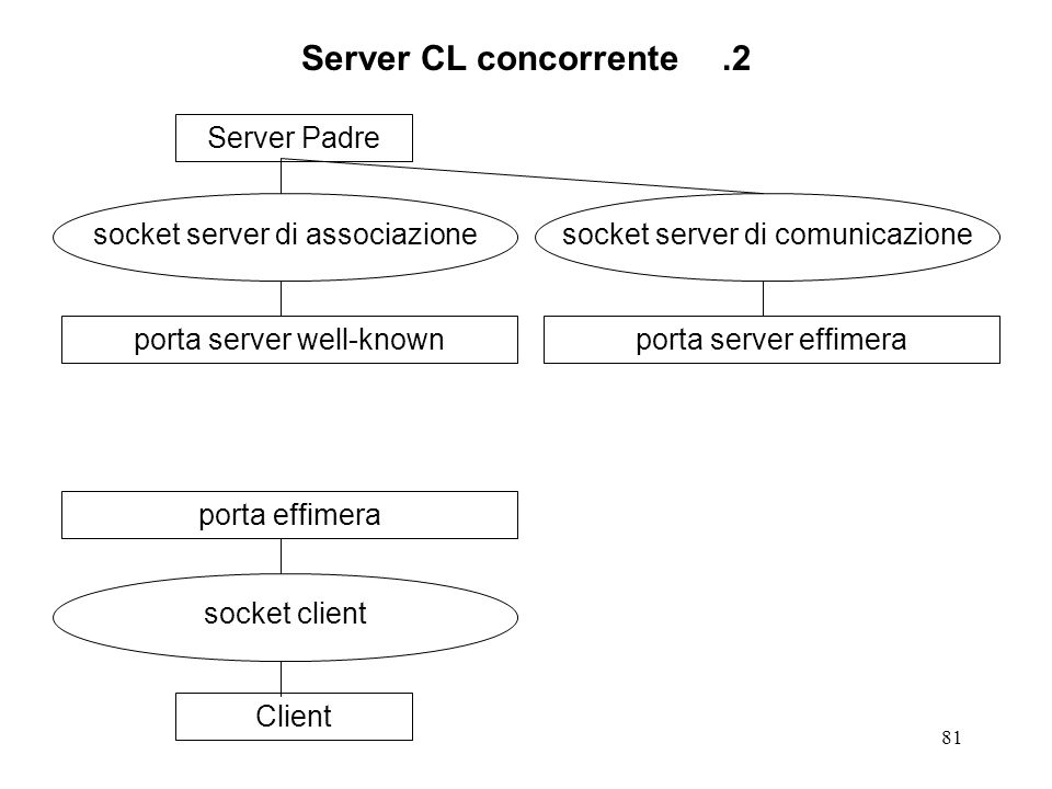 81 Server CL concorrente.2 Server Padre socket server di associazione porta server well-knownClient socket client porta effimera socket server di comunicazione porta server effimera