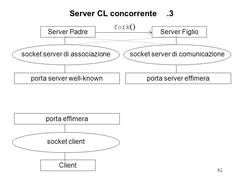 82 Server CL concorrente.3 Server Padre socket server di associazione porta server well-knownClient socket client porta effimeraServer Figlio socket s
