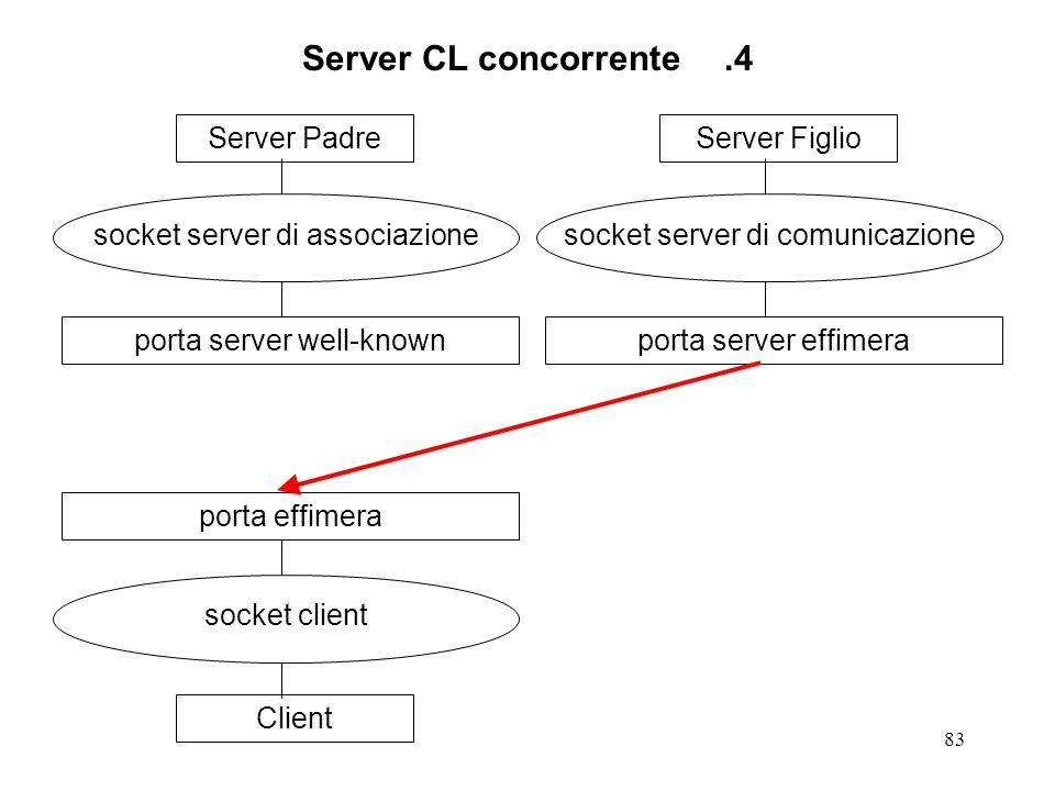 83 Server CL concorrente.4 Server Padre socket server di associazione porta server well-knownClient socket client porta effimeraServer Figlio socket server di comunicazione porta server effimera
