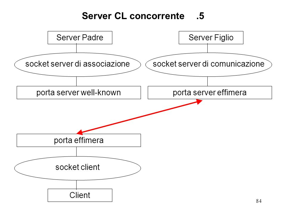 84 Server CL concorrente.5 Server Padre socket server di associazione porta server well-knownClient socket client porta effimeraServer Figlio socket s