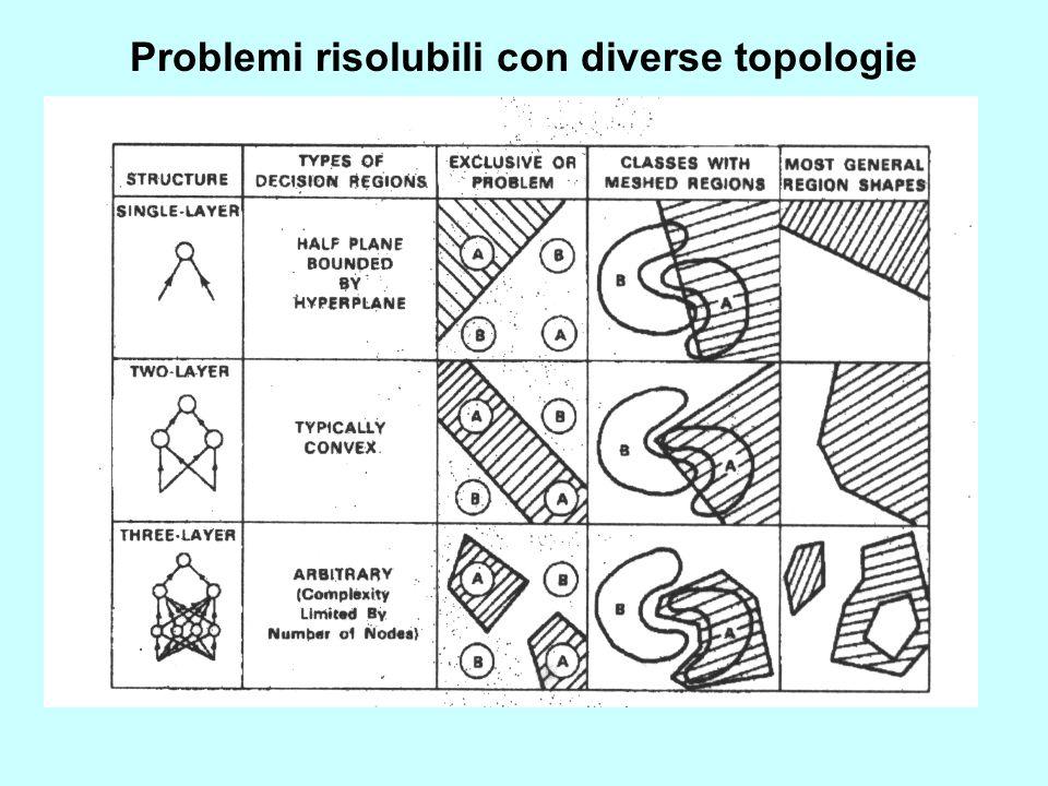 Problemi risolubili con diverse topologie