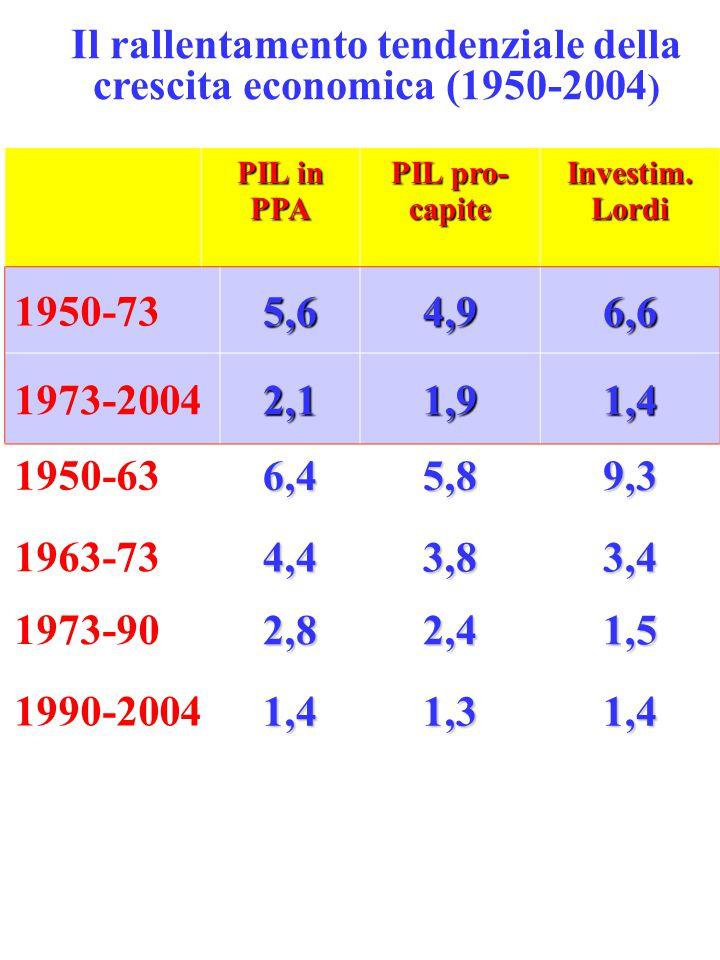 Il rallentamento tendenziale della crescita economica (1950-2004 ) PIL in PPA PIL pro- capite Investim. Lordi 1950-735,64,96,6 1973-20042,11,91,4 1950