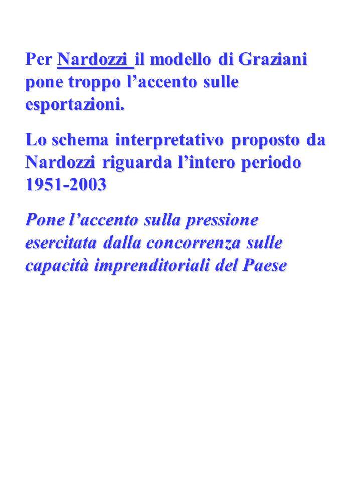 Nardozzi il modello di Graziani pone troppo l'accento sulle esportazioni. Per Nardozzi il modello di Graziani pone troppo l'accento sulle esportazioni