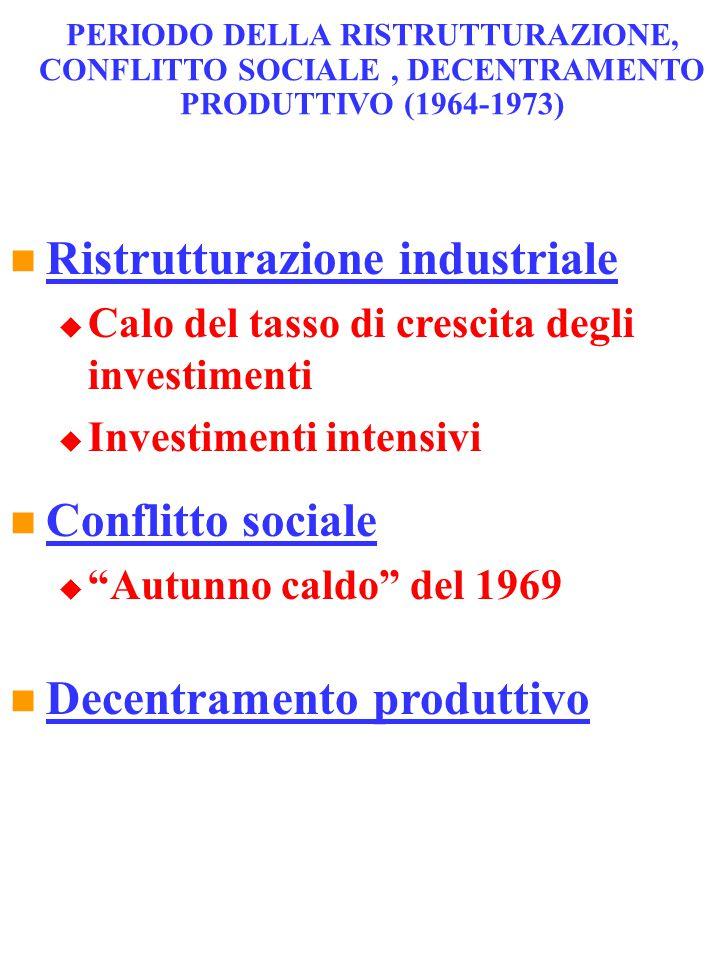 PERIODO DELLA RISTRUTTURAZIONE, CONFLITTO SOCIALE, DECENTRAMENTO PRODUTTIVO (1964-1973) Ristrutturazione industriale  Calo del tasso di crescita degl