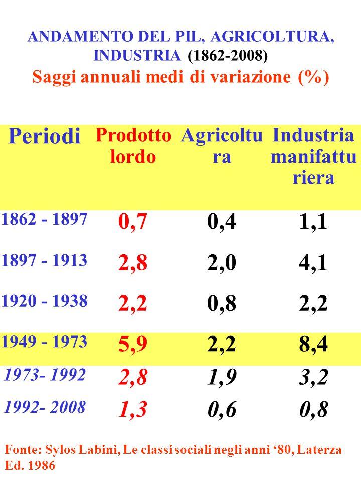 ANDAMENTO DEL PIL, AGRICOLTURA, INDUSTRIA (1862-2008) Saggi annuali medi di variazione (%) Fonte: Sylos Labini, Le classi sociali negli anni '80, Late