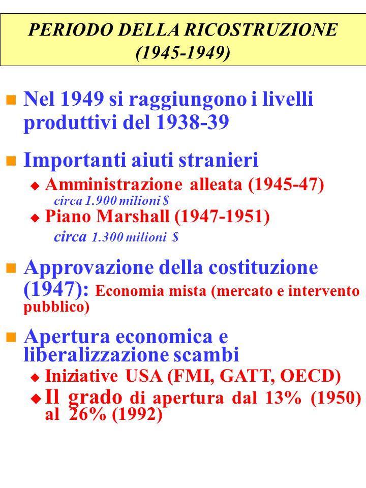 PERIODO DELLA RICOSTRUZIONE (1945-1949) Nel 1949 si raggiungono i livelli produttivi del 1938-39 Importanti aiuti stranieri  Amministrazione alleata