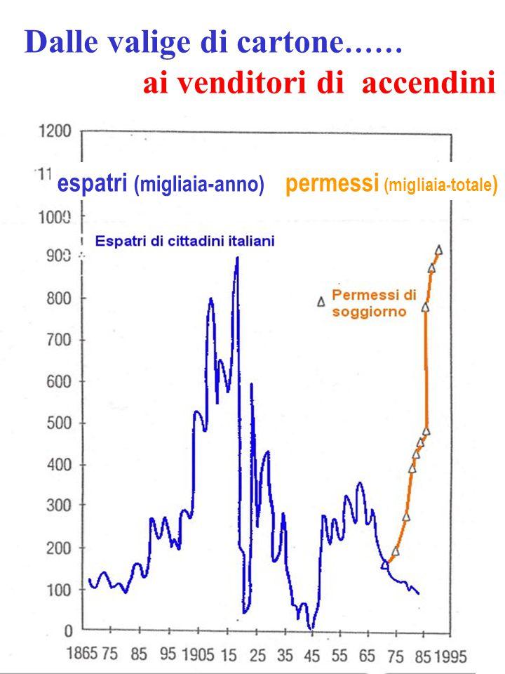 espatri (migliaia-anno) permessi (migliaia-totale ) Dalle valige di cartone …… ai venditori di accendini
