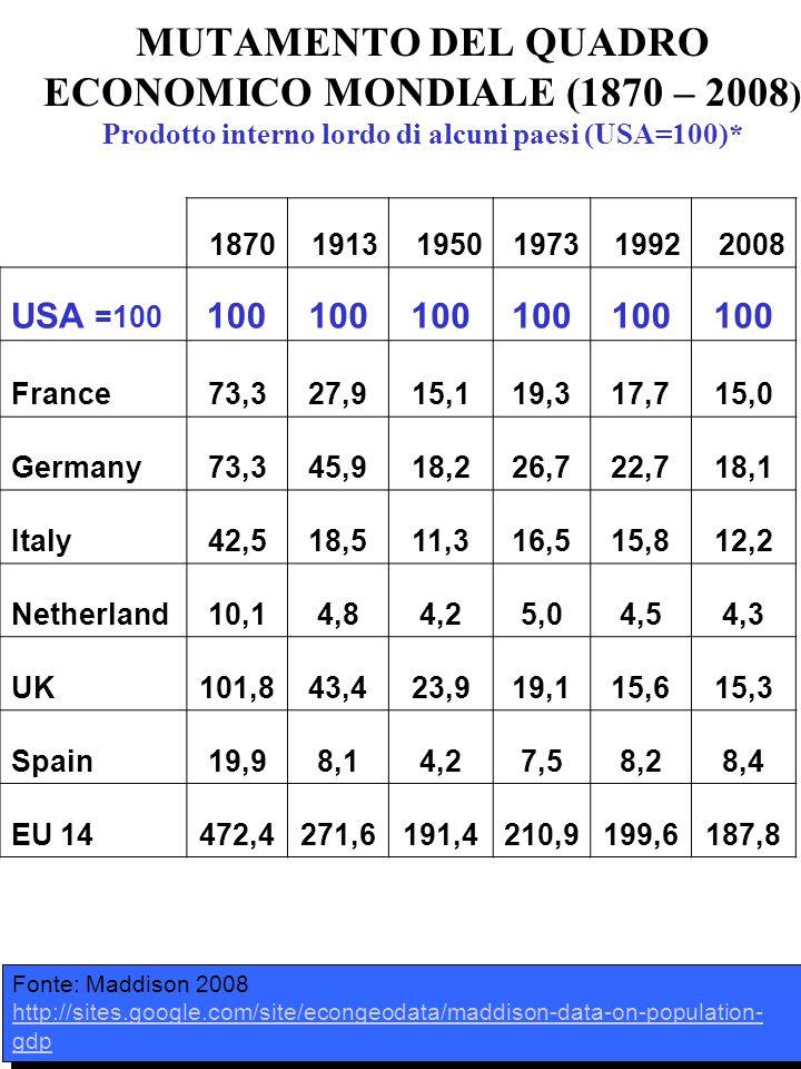 MUTAMENTO DEL QUADRO ECONOMICO MONDIALE (1870 – 2008 ) Prodotto interno lordo di alcuni paesi (USA=100)* 187019131950197319922008 USA =100 100 France7