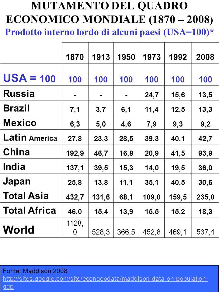 187019131950197319922008 USA = 100 100 Russia ---24,715,613,5 Brazil 7,13,76,111,412,513,3 Mexico 6,35,04,67,99,39,2 Latin America 27,823,328,539,340,