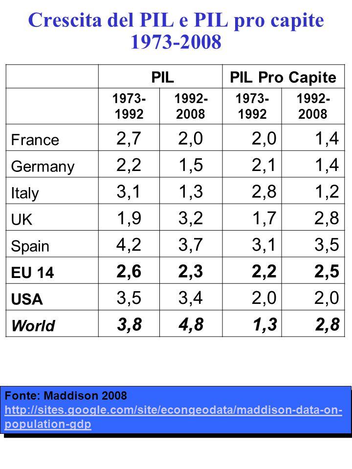 Crescita del PIL e PIL pro capite 1973-2008 PILPIL Pro Capite 1973- 1992 1992- 2008 1973- 1992 1992- 2008 France 2,72,0 1,4 Germany 2,21,52,11,4 Italy