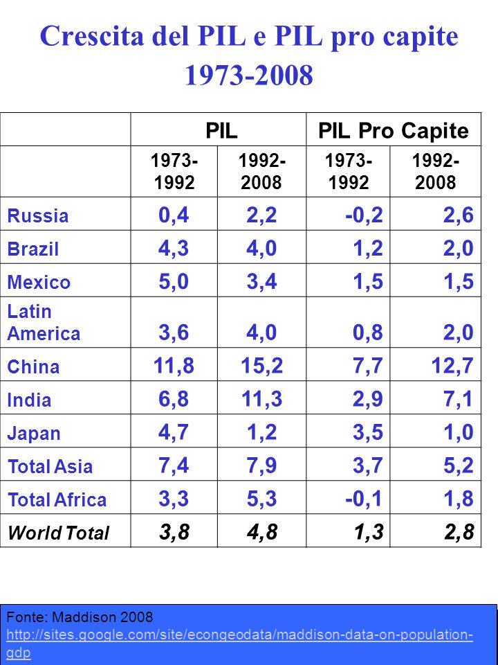 Crescita del PIL e PIL pro capite 1973-2008 PILPIL Pro Capite 1973- 1992 1992- 2008 1973- 1992 1992- 2008 Russia 0,42,2-0,22,6 Brazil 4,34,01,22,0 Mex