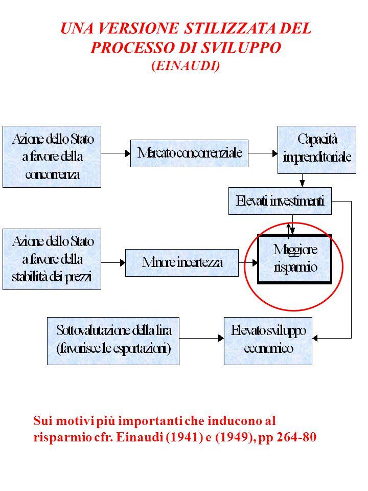 UNA VERSIONE STILIZZATA DEL PROCESSO DI SVILUPPO (EINAUDI) Sui motivi più importanti che inducono al risparmio cfr. Einaudi (1941) e (1949), pp 264-80