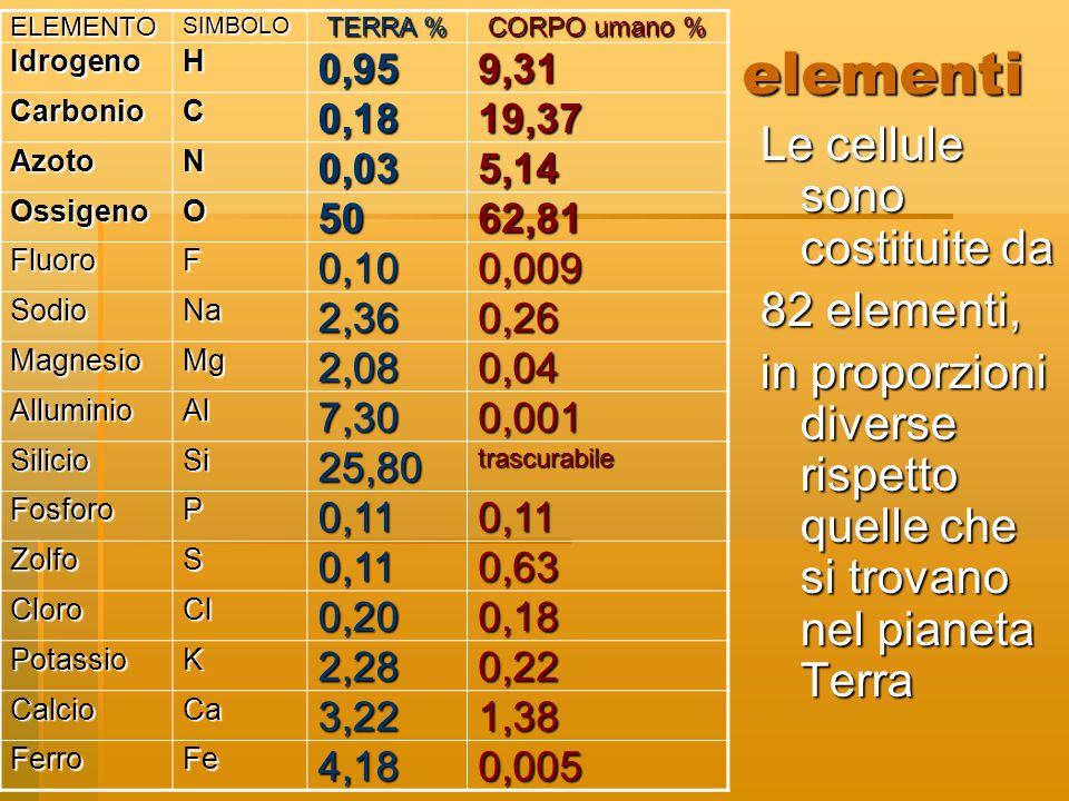 elementi Le cellule sono costituite da 82 elementi, in proporzioni diverse rispetto quelle che si trovano nel pianeta Terra ELEMENTOSIMBOLO TERRA % CO