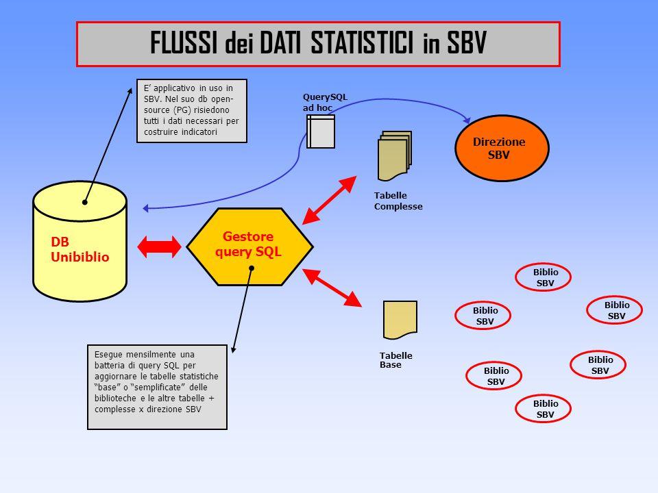 FLUSSI dei DATI STATISTICI in SBV Esegue mensilmente una batteria di query SQL per aggiornare le tabelle statistiche base o semplificate delle biblioteche e le altre tabelle + complesse x direzione SBV Gestore query SQL DB Unibiblio E' applicativo in uso in SBV.